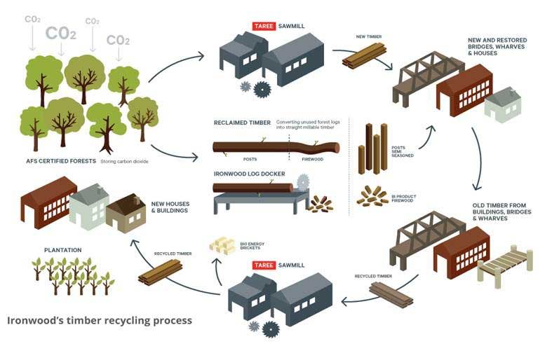 Ironwoods recycling process